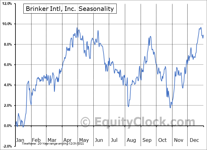 Brinker International, Inc. Seasonal Chart