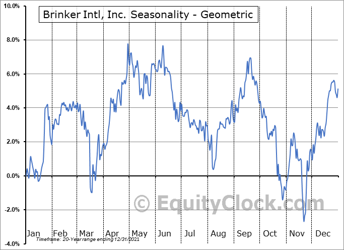 Brinker Intl, Inc. (NYSE:EAT) Seasonality