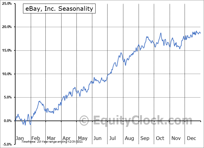 eBay Inc. Seasonal Chart
