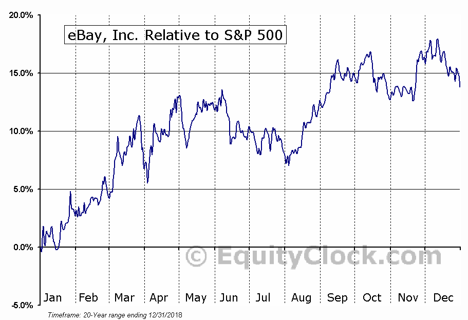EBAY Relative to the S&P 500