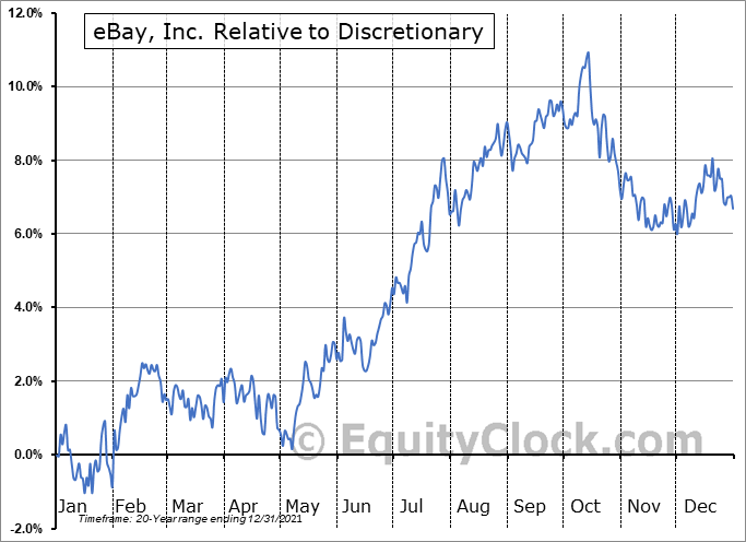EBAY Relative to the Sector