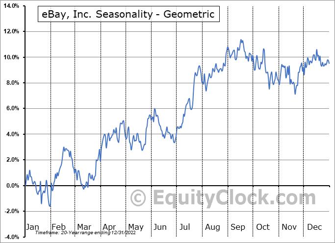 eBay, Inc. (NASD:EBAY) Seasonality