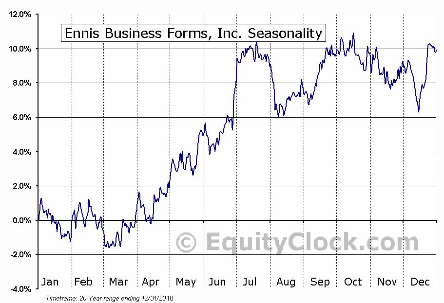 Ennis Business Forms, Inc. (NYSE:EBF) Seasonality