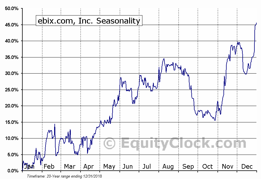 Ebix Inc (NASDAQ:EBIX) Seasonality