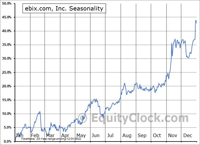 ebix.com, Inc. (NASD:EBIX) Seasonality