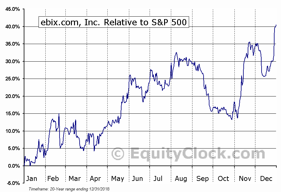 EBIX Relative to the S&P 500