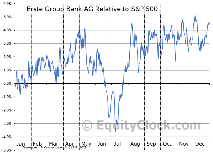 EBKDY Relative to the S&P 500
