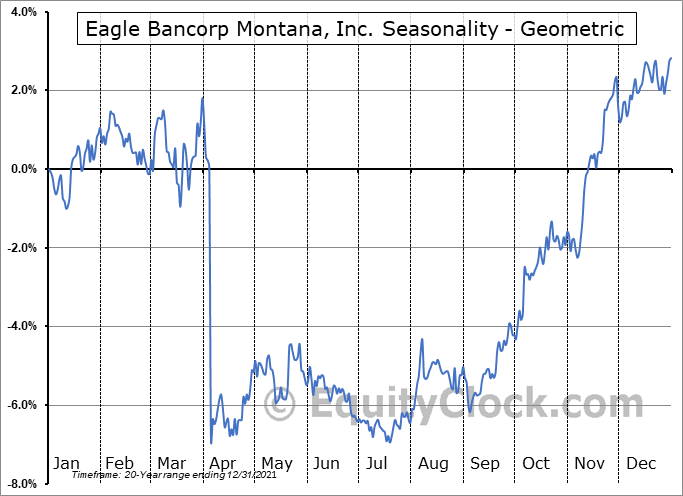 Eagle Bancorp Montana, Inc. (NASD:EBMT) Seasonality