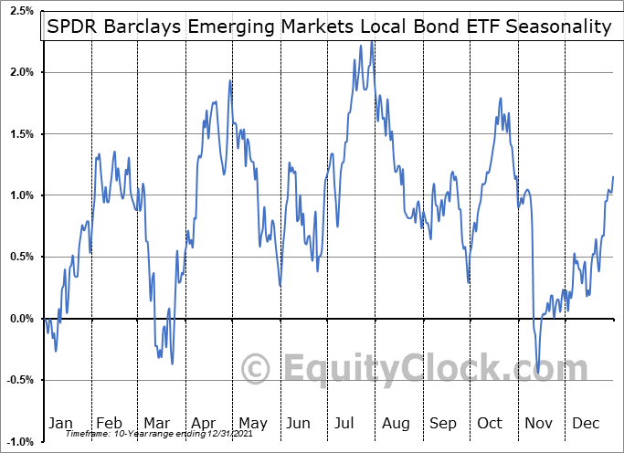 SPDR Barclays Emerging Markets Local Bond ETF (NYSE:EBND) Seasonality