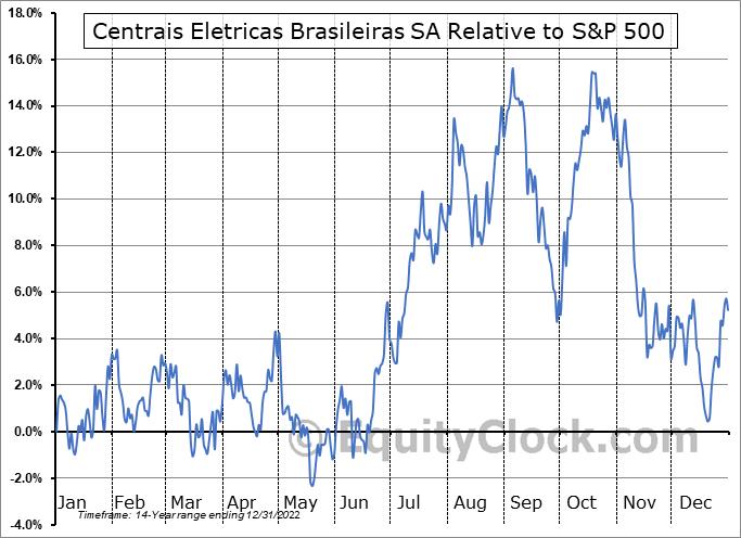 EBR-B Relative to the S&P 500