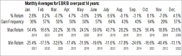 Monthly Seasonal Centrais Eletricas Brasileiras SA (NYSE:EBR/B)