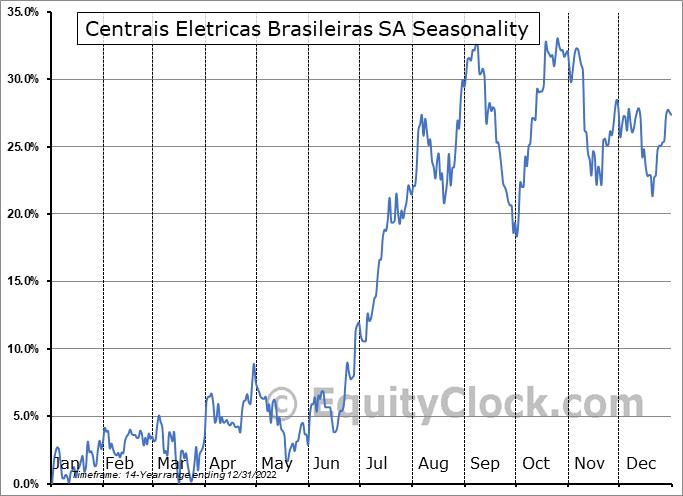 Centrais Eletricas Brasileiras SA (NYSE:EBR) Seasonality