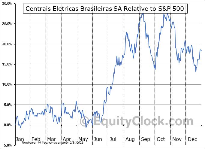 EBR Relative to the S&P 500