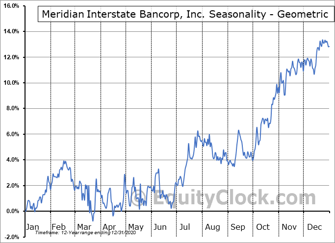Meridian Interstate Bancorp, Inc. (NASD:EBSB) Seasonality