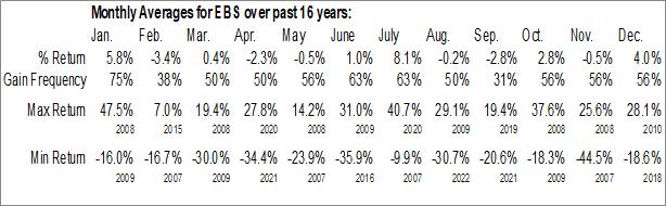 Monthly Seasonal Emergent BioSolutions Inc. (NYSE:EBS)