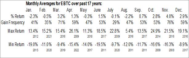Monthly Seasonal Enterprise Bancorp Inc. (NASD:EBTC)