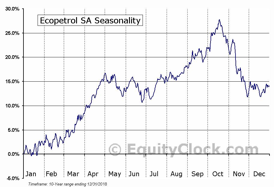 Ecopetrol S.A. (EC) Seasonal Chart