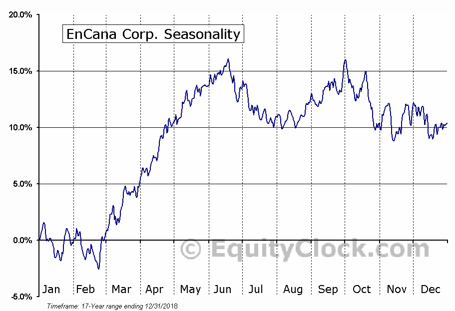 Encana Corporation (ECA) Seasonal Chart