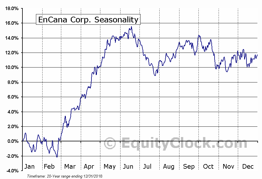 EnCana Corporation (TSE:ECA) Seasonal Chart