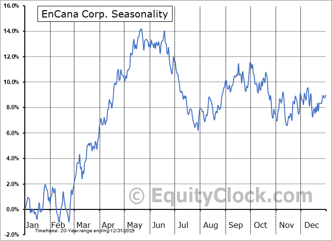 EnCana Corp. (TSE:ECA.TO) Seasonality
