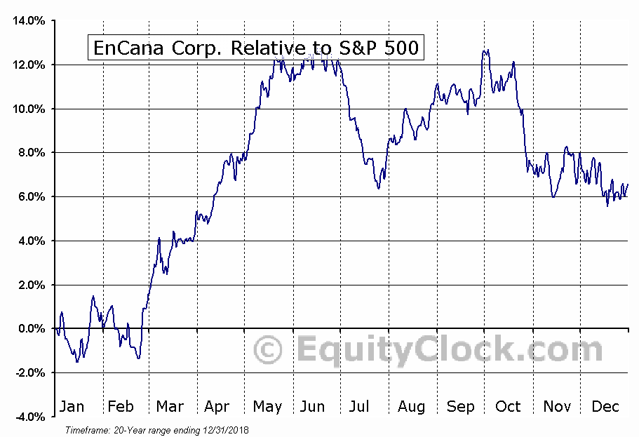 Encana Corporation Tseeca Seasonal Chart Equity Clock