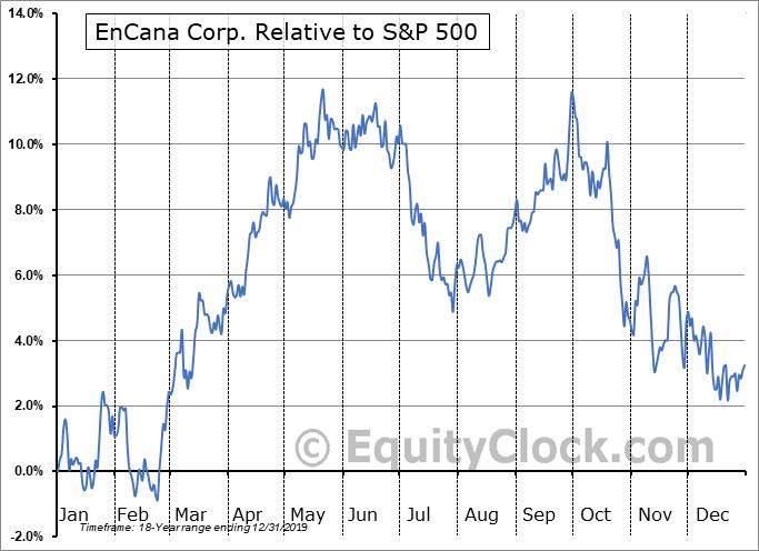 ECA Relative to the S&P 500
