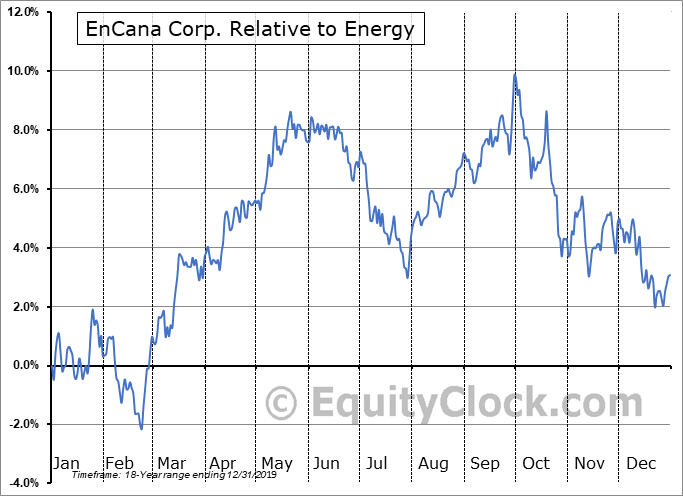 ECA Relative to the Sector