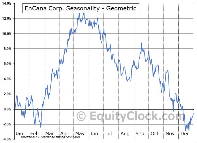 EnCana Corp. (NYSE:ECA) Seasonality