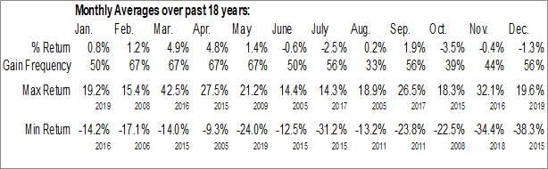 Monthly Seasonal EnCana Corp. (NYSE:ECA)