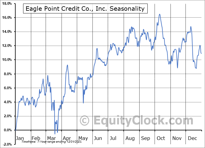 Eagle Point Credit Company Inc. Seasonal Chart