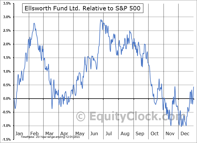 ECF Relative to the S&P 500