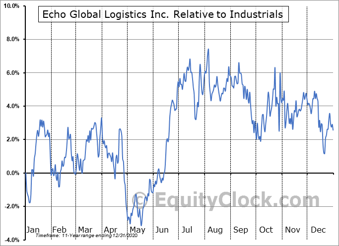 ECHO Relative to the Sector