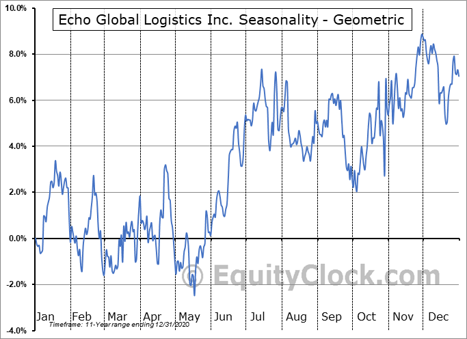 Echo Global Logistics Inc. (NASD:ECHO) Seasonality