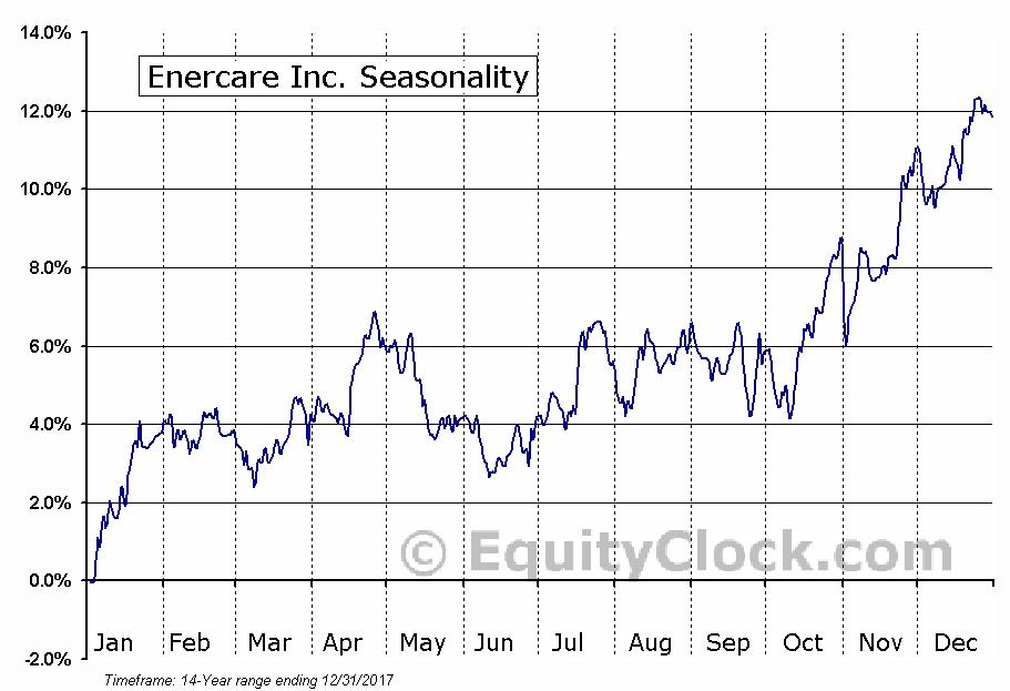 Enercare Inc. (TSE:ECI) Seasonality
