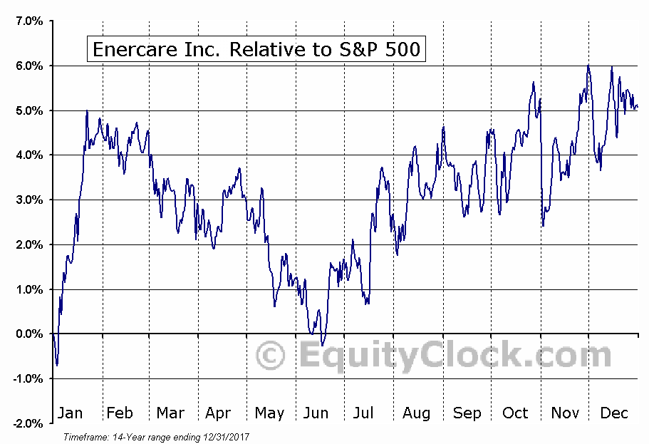 ECI.TO Relative to the S&P 500