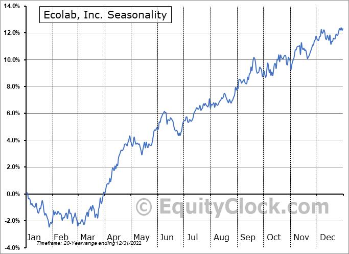 Ecolab Inc. Seasonal Chart