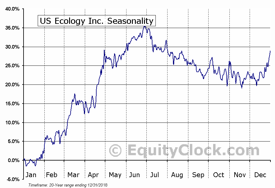 US Ecology Inc. (NASD:ECOL) Seasonality