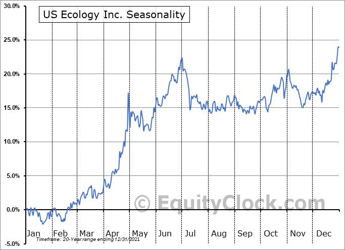 US Ecology Inc. (NASD:ECOL) Seasonality