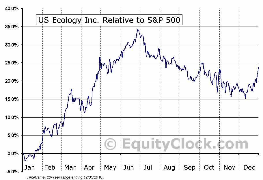 ECOL Relative to the S&P 500