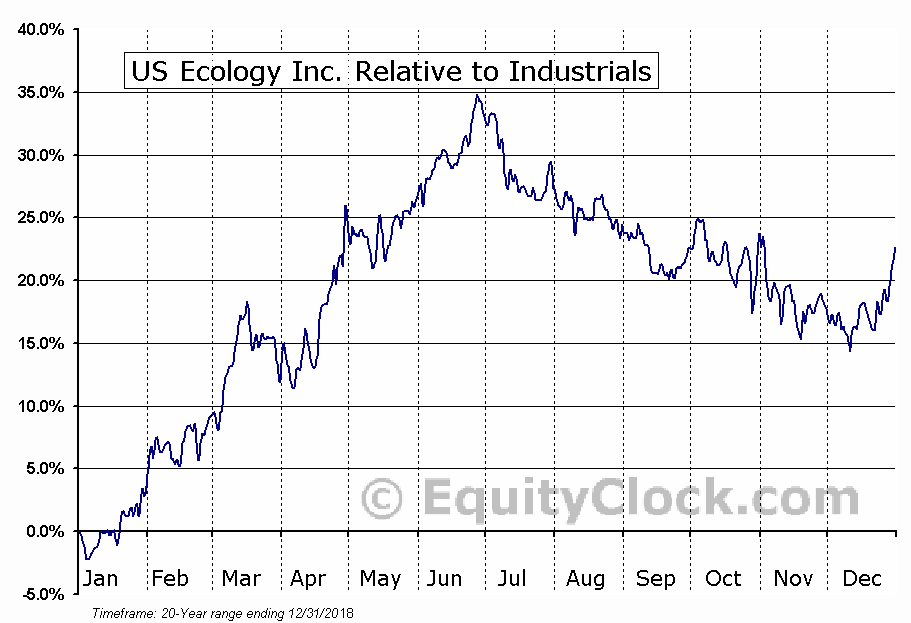 ECOL Relative to the Sector