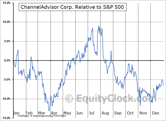 ECOM Relative to the S&P 500