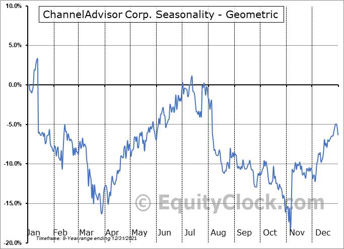 ChannelAdvisor Corp. (NYSE:ECOM) Seasonality