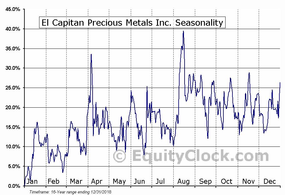 El Capitan Precious Metals Inc. (OTCMKT:ECPN) Seasonality