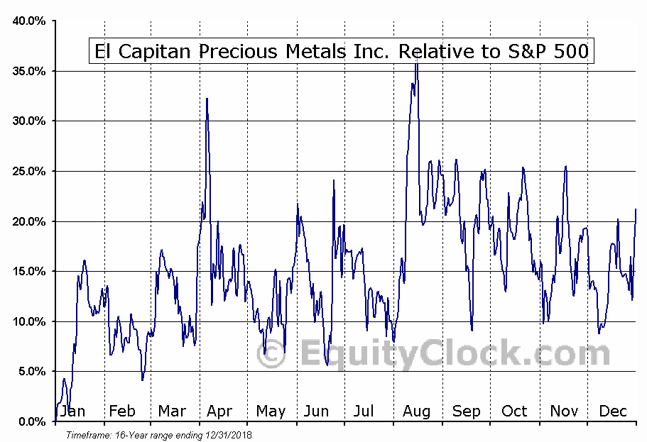 ECPN Relative to the S&P 500