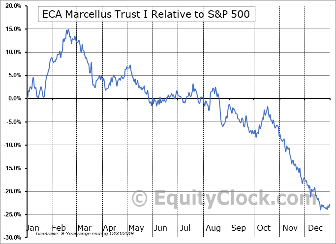 ECT Relative to the S&P 500