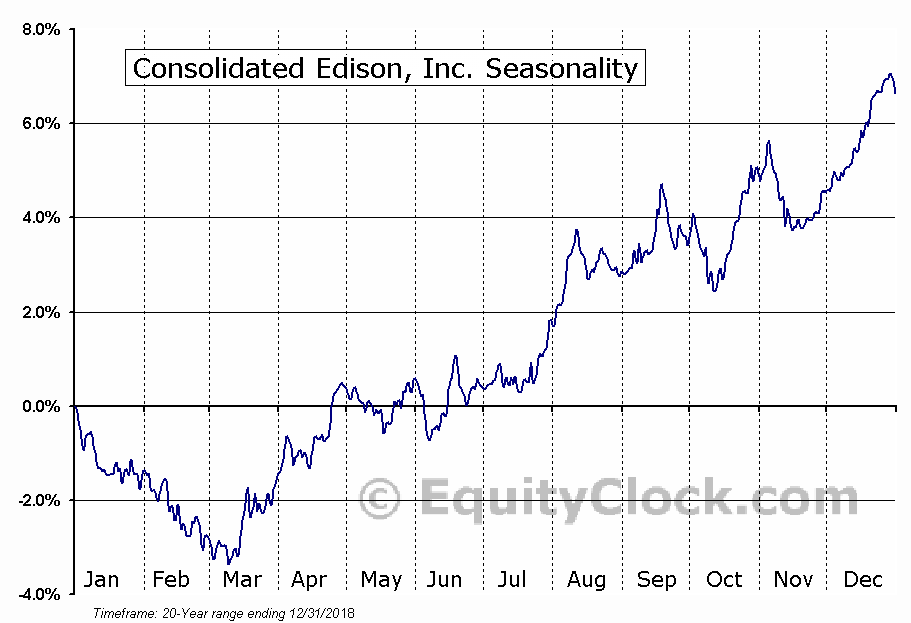 Consolidated Edison Inc Seasonal Chart