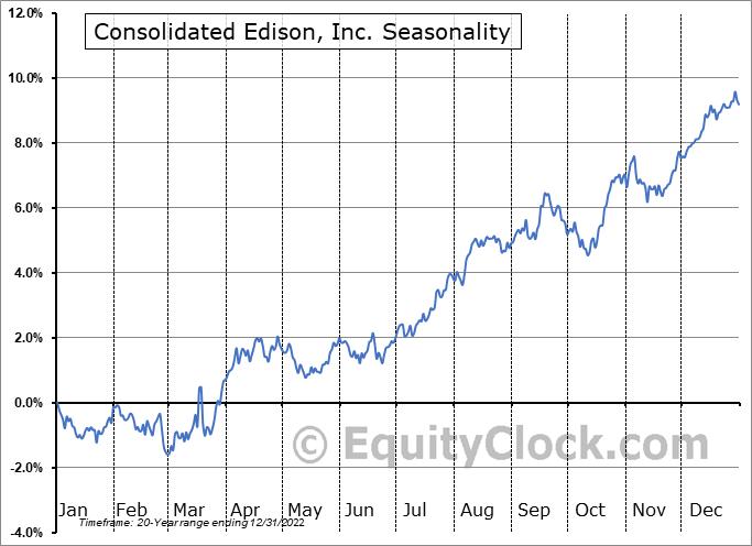 Consolidated Edison Inc Seasonal Chart