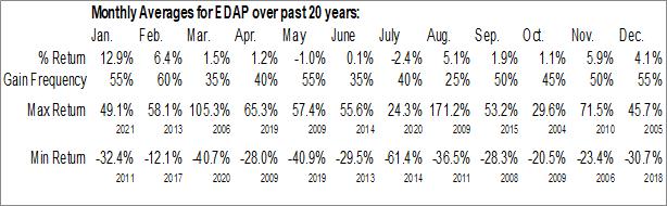 Monthly Seasonal Edap Tms S.A. (NASD:EDAP)