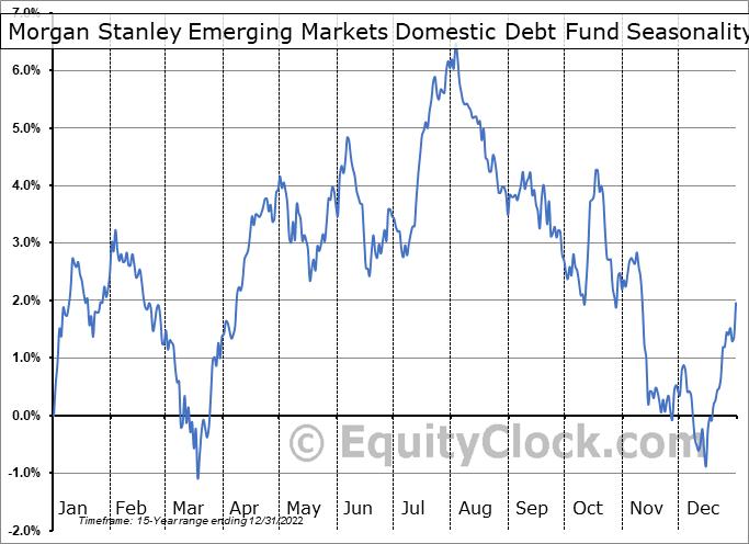 Morgan Stanley Emerging Markets Domestic Debt Fund (NYSE:EDD) Seasonality
