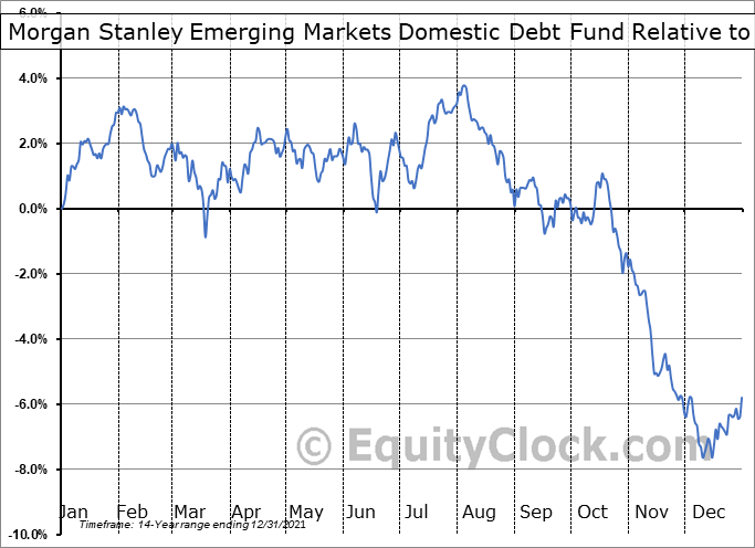 EDD Relative to the S&P 500